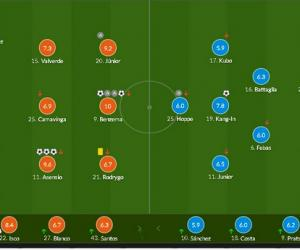 皇马球员赛后评分:本泽马2球2助  获罕见的满分